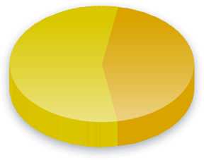 Minimumsløn Poll Results for Facebook vælgere