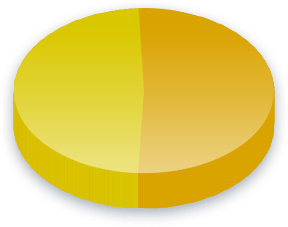 Atomenergi Poll Results for Konservative Folkeparti