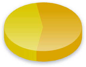 Israel boykot Poll Results for Dansk Folkeparti