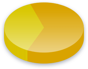 European Union Poll Results