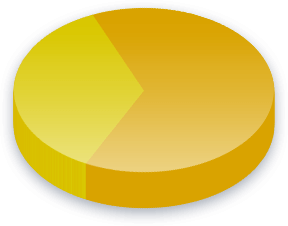 Obligatorisk militærtjeneste Poll Results for Liberal Alliance
