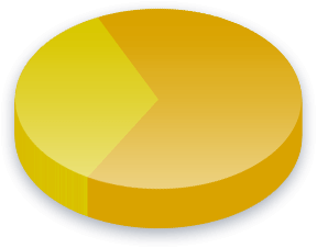 Kirkollisvero Poll Results for Liberaalipuolue